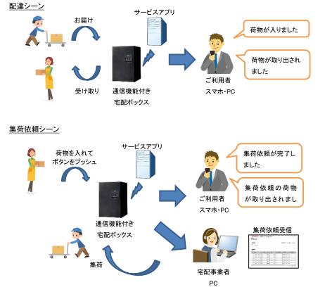 ドコモとFujisawa SST、LTE-M活...