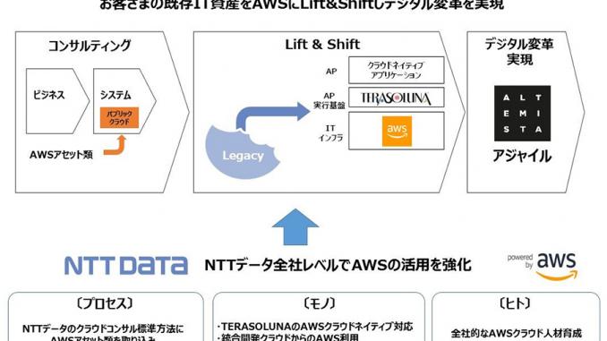 NTTデータにおけるAWS活用推進イメージ