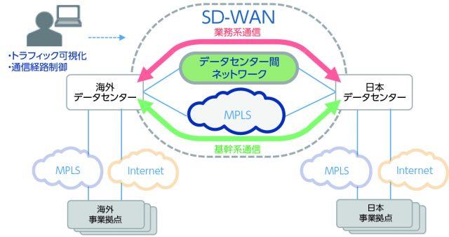 「SDx+Mソリューション」導入事例:製造業 B社さま