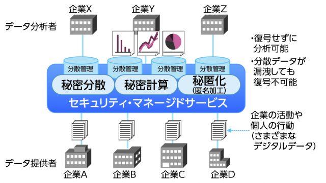 提供元の異なる複数の企業データ(企業A〜D)を お互いに開示することなく横断的に統計分析