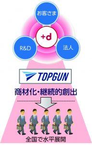 図1 「TOPGUN」とは