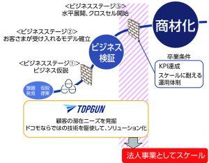 図2 「TOPGUN」が狙うビジネステージ