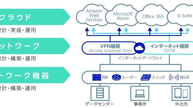 図1 NSS(Network Support Services)の概要図