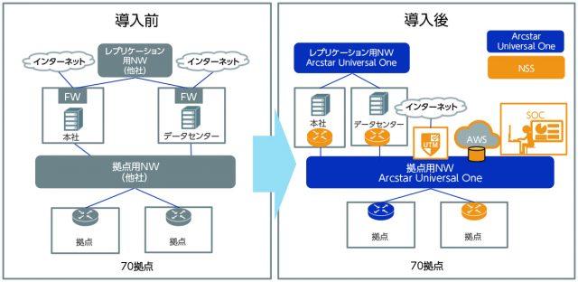 図3 A社さま(サービス業)のNSS導入前後の構成