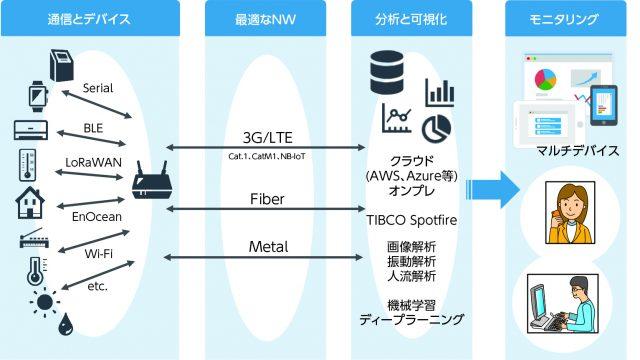 図1 NTT-ATのIoTソリューションの概要