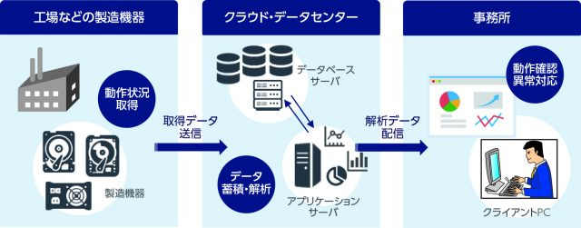 図2 導入事例:製造機器監視システム