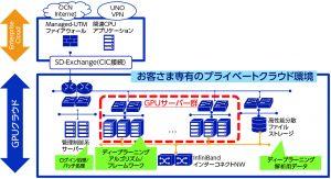 図1 「GPUクラウドソリューション」の構成イメージ