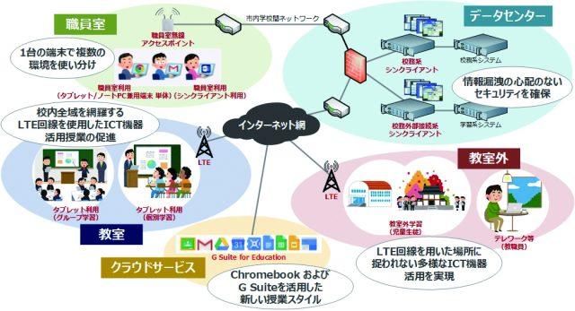 図2 次世代学校ICTソリューションの活用イメージ