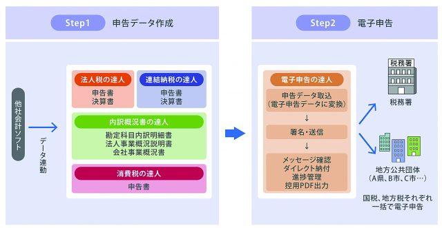図1 「達人シリーズ」を使った法人税、消費税申告の流れ