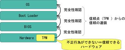https://www.bcm.co.jp/site/2004/2004Feb/techo-trend/04trend-02/04trend02-tcg-zu01-02.jpg