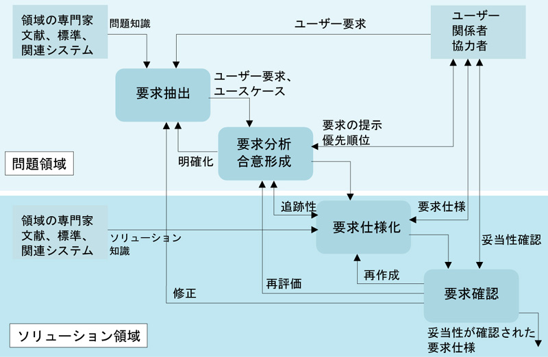 要求工学プロセス(要求工学:第4回)