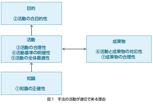 要求分析手法の適切性